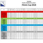 výsledky Fitmin Cup 2018